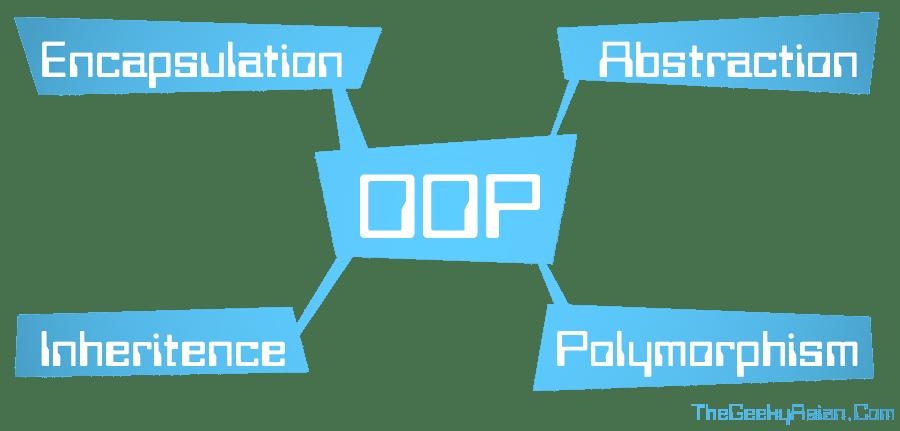 encapsulation - inheritance - abstraction - polymorphism